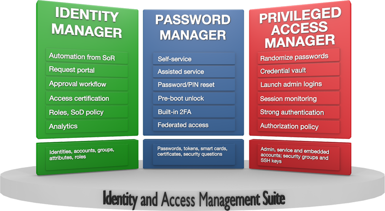 Components of the Hitachi ID Identity and Access Management Suite