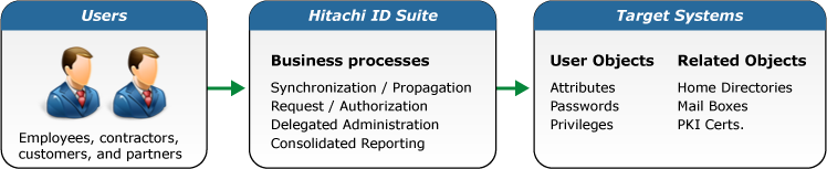 Hitachi ID Identity and Access Management Suite Overview: Identity Middleware