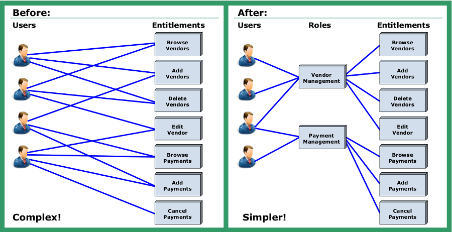 Using roles to simplify access management