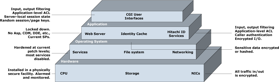 Multi Layered Security Architecture Identity Manager